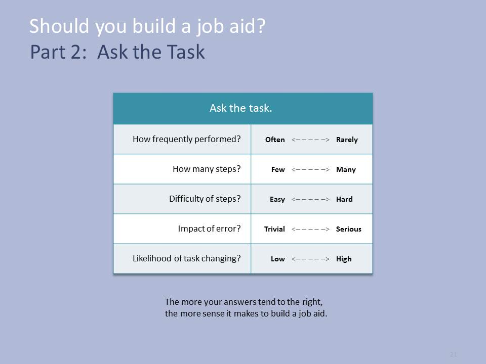 job aids template - when to build a job aid ask the task dave 39 s whiteboard