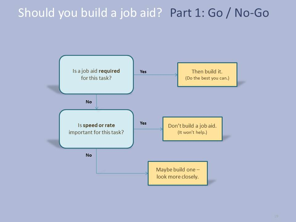 job aids template - series when to build a job aid dave 39 s whiteboard