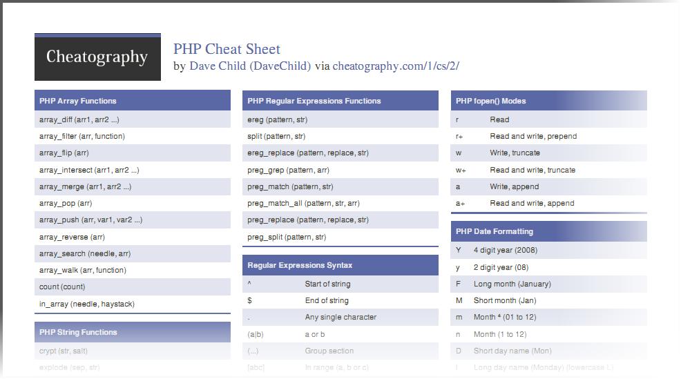 a essential cheat sheet