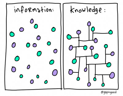 information-knowledge-400x314